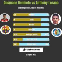 Ousmane Dembele vs Anthony Lozano h2h player stats