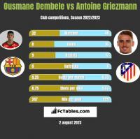 Ousmane Dembele vs Antoine Griezmann h2h player stats