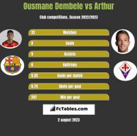 Ousmane Dembele vs Arthur h2h player stats