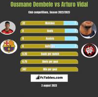 Ousmane Dembele vs Arturo Vidal h2h player stats