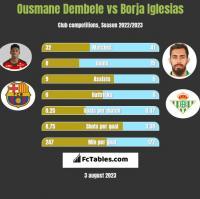 Ousmane Dembele vs Borja Iglesias h2h player stats