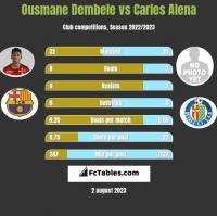 Ousmane Dembele vs Carles Alena h2h player stats