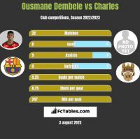 Ousmane Dembele vs Charles h2h player stats