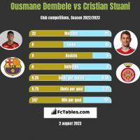 Ousmane Dembele vs Cristian Stuani h2h player stats