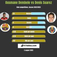 Ousmane Dembele vs Denis Suarez h2h player stats