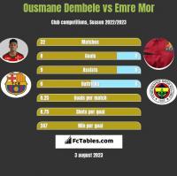 Ousmane Dembele vs Emre Mor h2h player stats