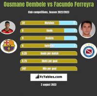 Ousmane Dembele vs Facundo Ferreyra h2h player stats