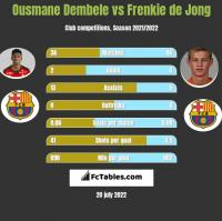Ousmane Dembele vs Frenkie de Jong h2h player stats