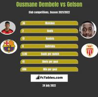 Ousmane Dembele vs Gelson h2h player stats