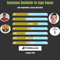 Ousmane Dembele vs Iago Aspas h2h player stats