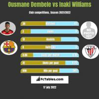 Ousmane Dembele vs Inaki Williams h2h player stats