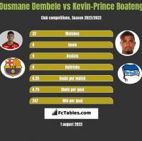 Ousmane Dembele vs Kevin-Prince Boateng h2h player stats