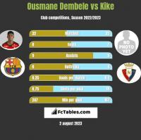 Ousmane Dembele vs Kike h2h player stats