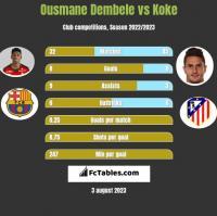 Ousmane Dembele vs Koke h2h player stats