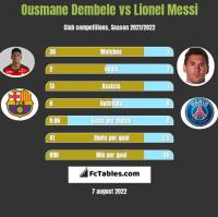 Ousmane Dembele vs Lionel Messi h2h player stats