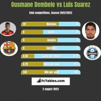 Ousmane Dembele vs Luis Suarez h2h player stats