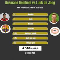 Ousmane Dembele vs Luuk de Jong h2h player stats