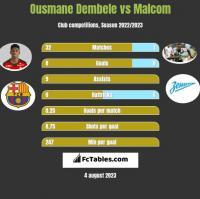 Ousmane Dembele vs Malcom h2h player stats