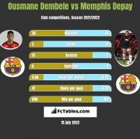 Ousmane Dembele vs Memphis Depay h2h player stats