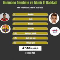 Ousmane Dembele vs Munir El Haddadi h2h player stats