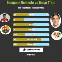 Ousmane Dembele vs Oscar Trejo h2h player stats