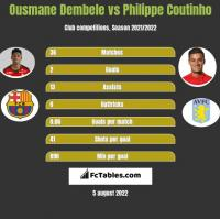 Ousmane Dembele vs Philippe Coutinho h2h player stats