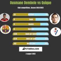 Ousmane Dembele vs Quique h2h player stats