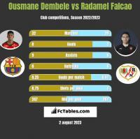 Ousmane Dembele vs Radamel Falcao h2h player stats