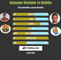 Ousmane Dembele vs Rafinha h2h player stats