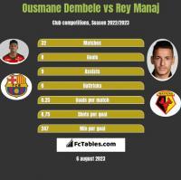 Ousmane Dembele vs Rey Manaj h2h player stats