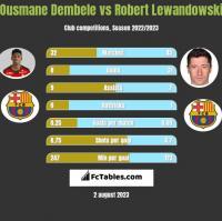 Ousmane Dembele vs Robert Lewandowski h2h player stats