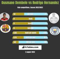 Ousmane Dembele vs Rodrigo Hernandez h2h player stats