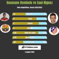 Ousmane Dembele vs Saul Niguez h2h player stats
