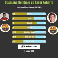 Ousmane Dembele vs Sergi Roberto h2h player stats
