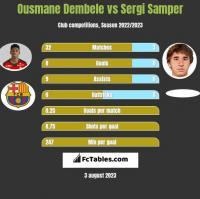 Ousmane Dembele vs Sergi Samper h2h player stats