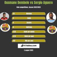 Ousmane Dembele vs Sergio Aguero h2h player stats