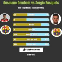 Ousmane Dembele vs Sergio Busquets h2h player stats