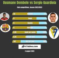 Ousmane Dembele vs Sergio Guardiola h2h player stats