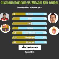 Ousmane Dembele vs Wissam Ben Yedder h2h player stats