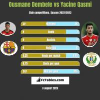Ousmane Dembele vs Yacine Qasmi h2h player stats