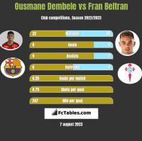 Ousmane Dembele vs Fran Beltran h2h player stats