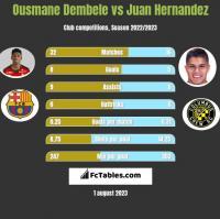 Ousmane Dembele vs Juan Hernandez h2h player stats