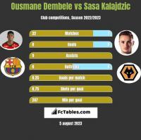 Ousmane Dembele vs Sasa Kalajdzic h2h player stats