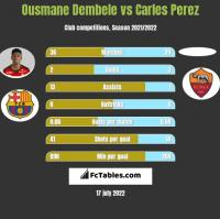 Ousmane Dembele vs Carles Perez h2h player stats