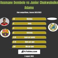 Ousmane Dembele vs Junior Chukwubuike Adamu h2h player stats