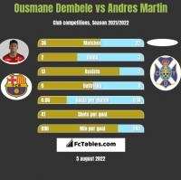 Ousmane Dembele vs Andres Martin h2h player stats