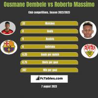 Ousmane Dembele vs Roberto Massimo h2h player stats