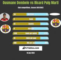 Ousmane Dembele vs Ricard Puig Marti h2h player stats