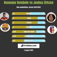 Ousmane Dembele vs Joshua Zirkzee h2h player stats