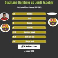 Ousmane Dembele vs Jordi Escobar h2h player stats